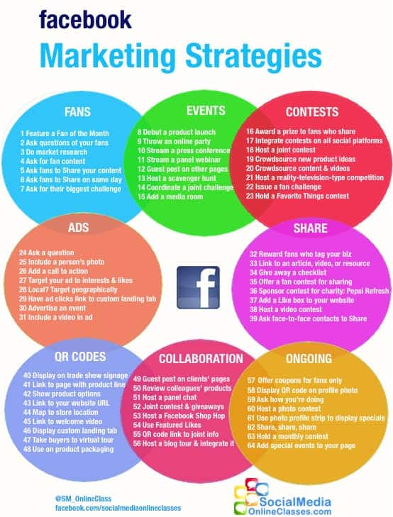 64 Facebook Marketing Strategies - Simply Stacie - business plans