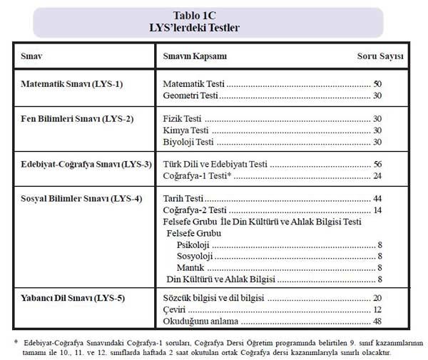 2013 LYS soru türleri
