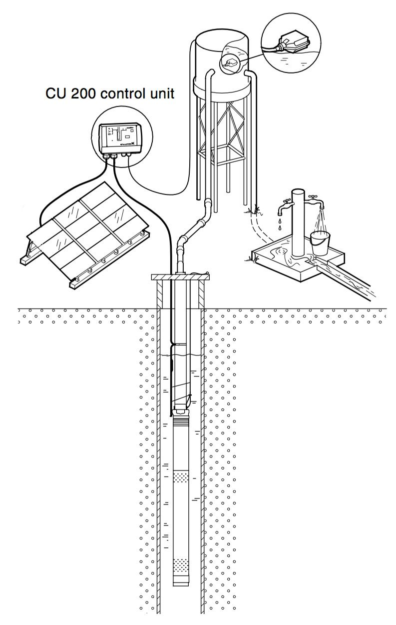 or the grundfos sqflex solar water pump wiring diagrampdf