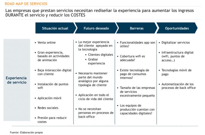 innovación en servicios