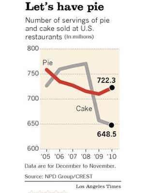 pie vs cake sales