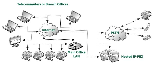 ip pbx diagram