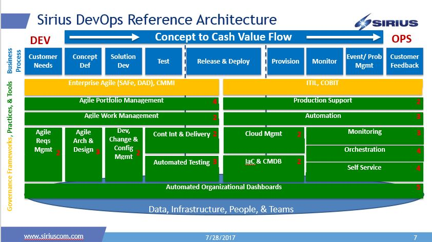 Introducing the Sirius DevOps Reference Architecture Sirius