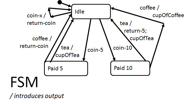 finite state machine and its diagrams
