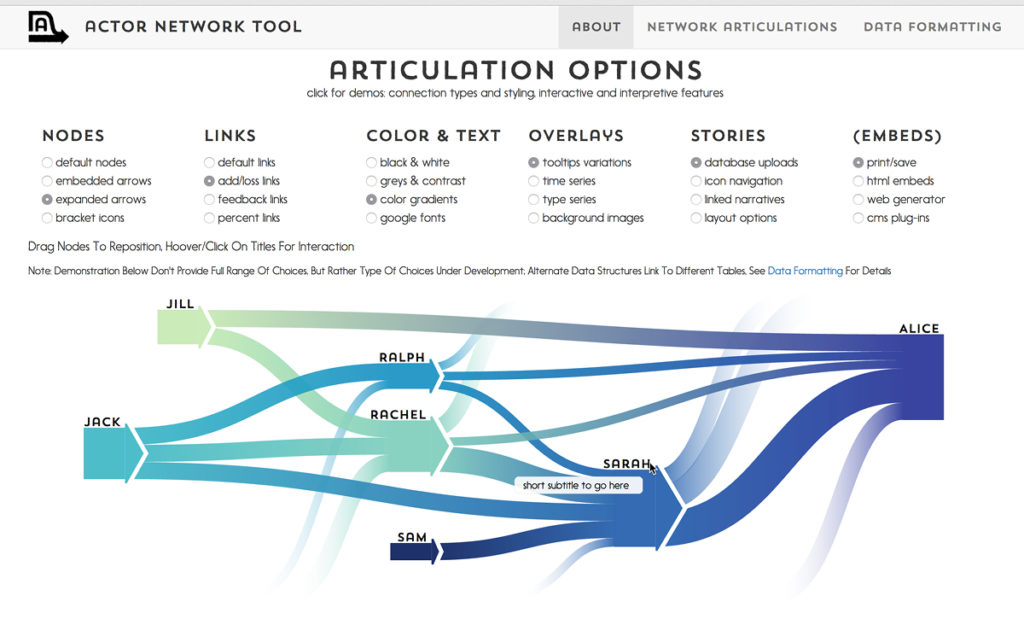 Actor Network Tool \u2013 Siteations