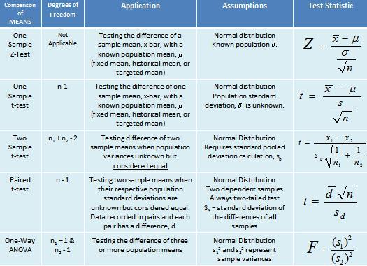 Hypothesis Testing