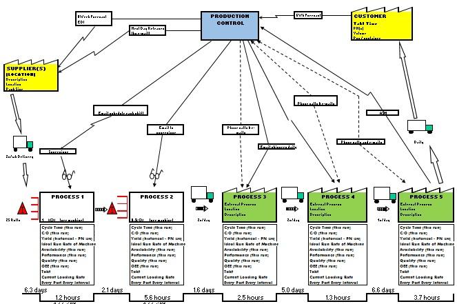 Value Stream Mapping, VSM