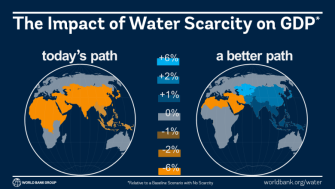 Climate-Driven Water Scarcity Could Hit Economic Growth