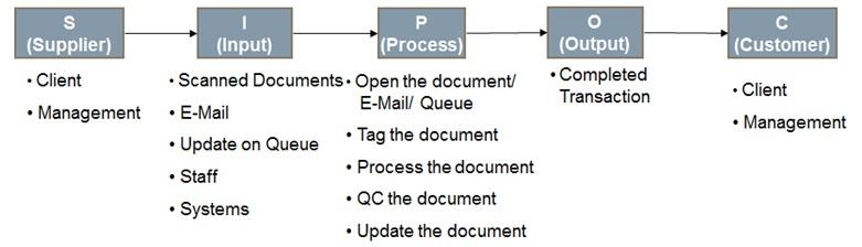 Six Sigma DMAIC Process - Define Phase - Process Mapping / SIPOC