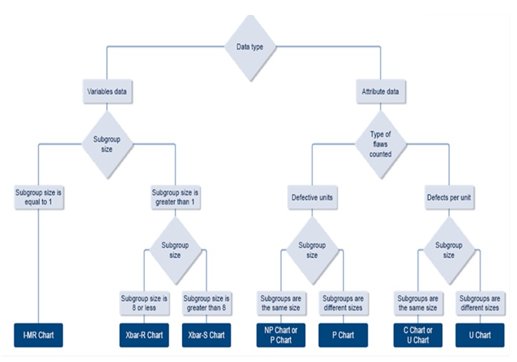 Six Sigma DMAIC Process - Control Phase - Control Chart Selection