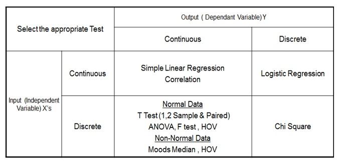 Six Sigma Dmaic Process Analyze Phase Hypothesis
