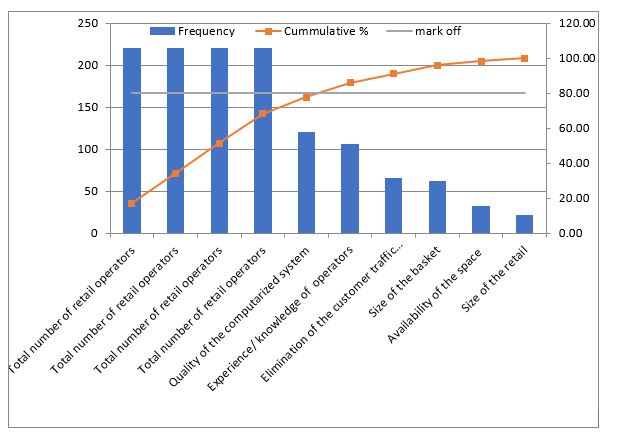 Pareto Chart and Pareto Analysis - sixsigmacertify