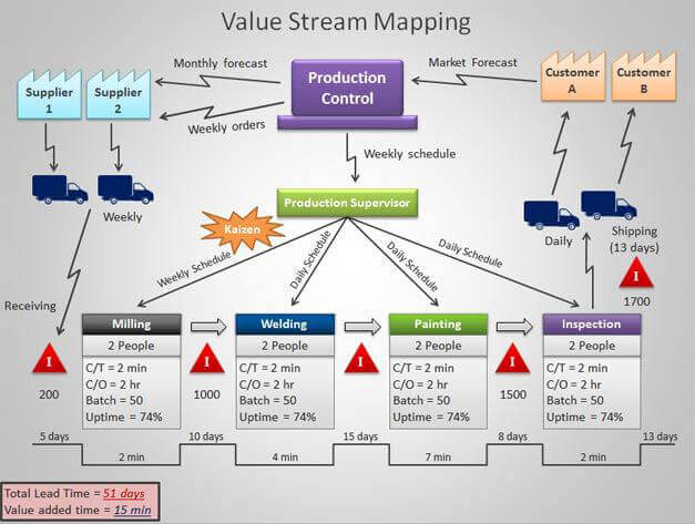 Value Stream Mapping Business Consultant Management Consulting