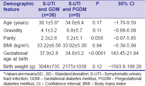 Symptomatic urinary tract infection in diabetic pregnant women