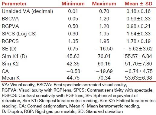 Corrected visual functions in keratoconus patients with rigid gas