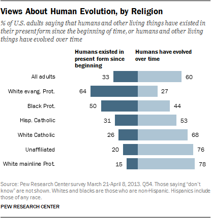 © Pew Research, 2013. Views about human evolution, by religion