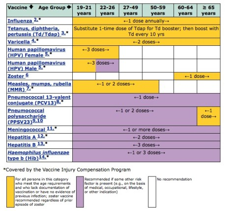 ©Centers for Disease Control and Prevention, 2014. Current adult vaccination schedule.