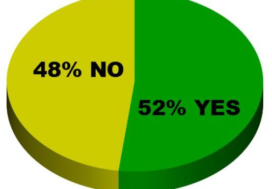 Poll – vaccines and religious exemptions