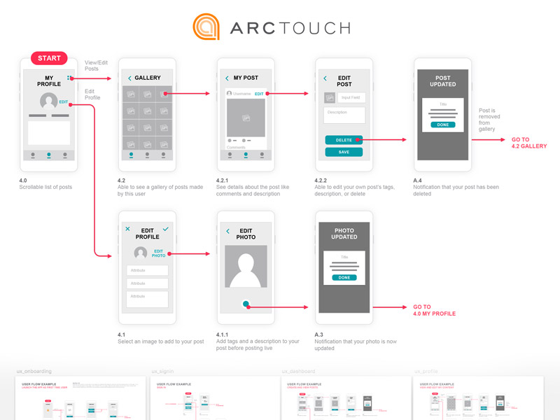 Mobile UX Template Sketch freebie - Download free resource for