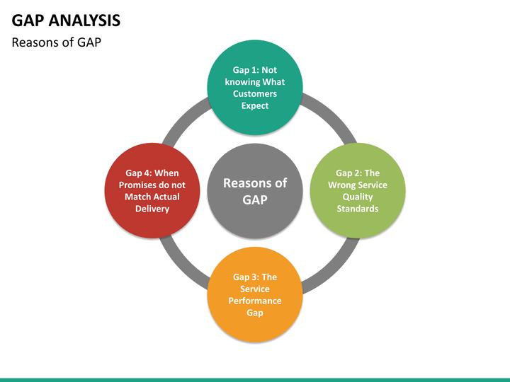 free gap analysis process and templates