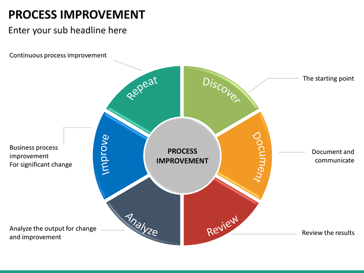improvement plan template