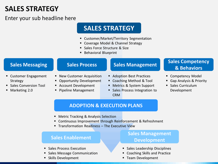 sales strategies presentation
