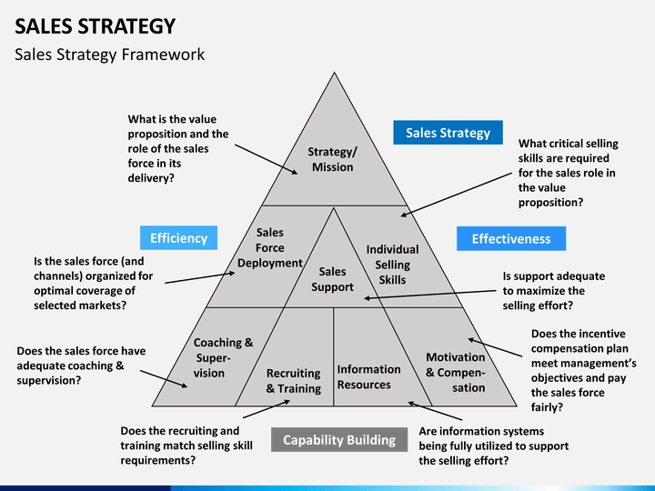 Business Plan Template Keynote – Sales Management Plan Template