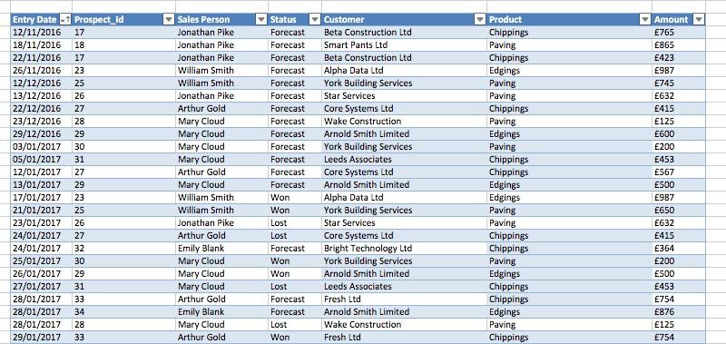 Cumulative Total Sales Forecast in Power BI SkillsLogic - Sales Forcast