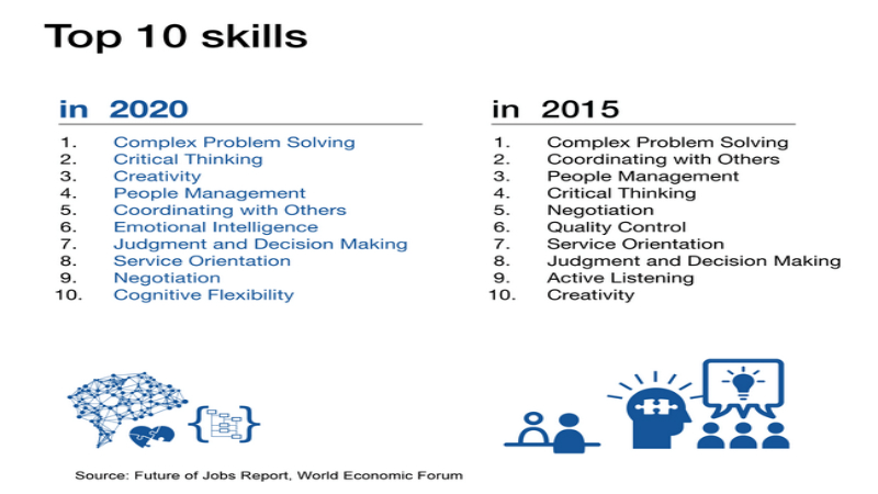Why There is Nothing Soft About Soft Skills - Skillsoft