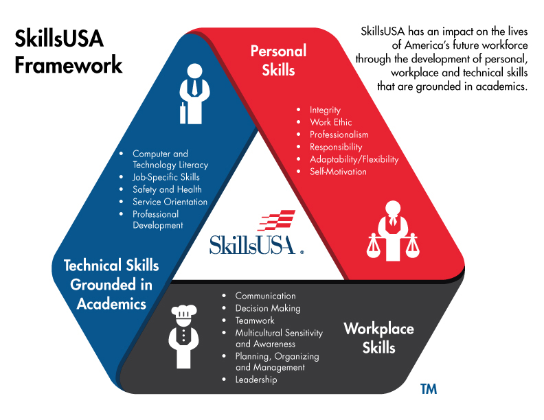 SkillsUSA Framework - SkillsUSA