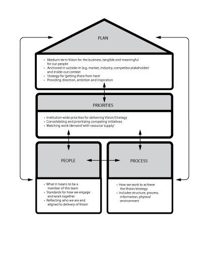 12 Principles that Guide High-Performance Organizations - performance plan