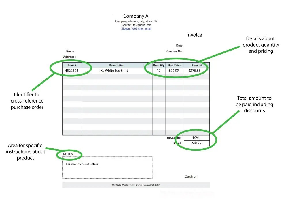 Know The Difference Purchase Order (PO), Packing Slip, and Invoice