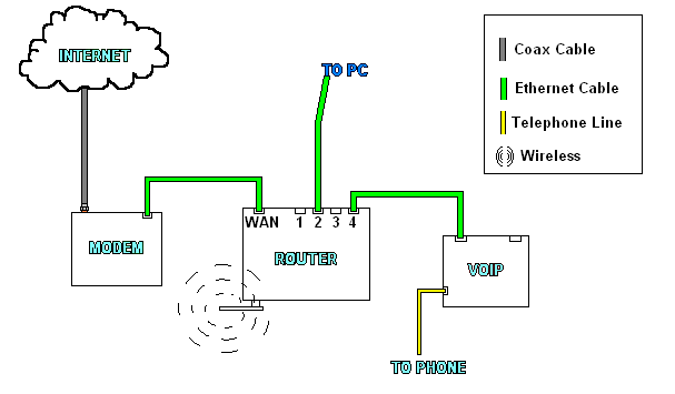 diagram as well voice over ip work diagram on network diagram with