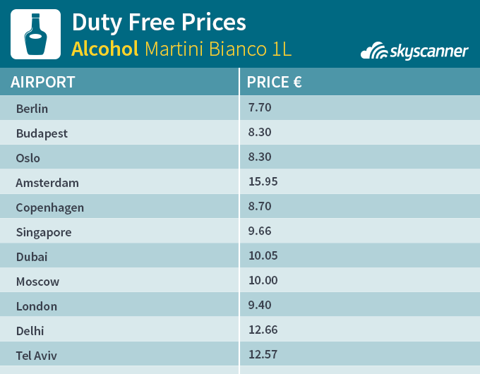 How Cheap Are Duty Free Shops Skyscanner S Travel Blog
