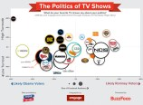 The Politics of TV Shows