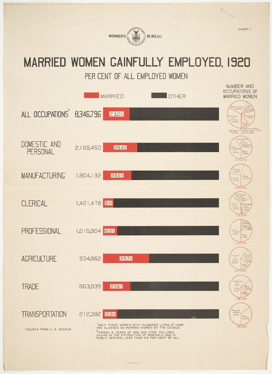 Duke University Iphone Wallpaper Women Workers Infographics Show Women S Employment In 1920