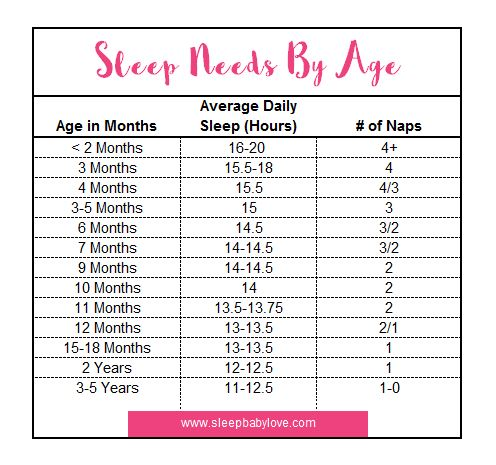 HELP! My Baby Wakes Up Too Early 4 Reasons Why  1 Way to Stop It - schedules for babies