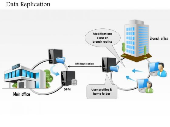 1 Data Replication Between Main Office And Branch Over Network Wan