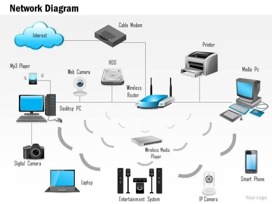 1 Network Diagram Showing A Fully Connected Home Connected To The