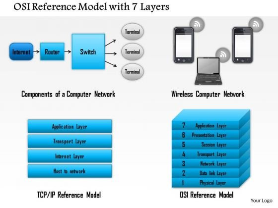 1 Osi Reference Model With 7 Layers Showing Components Of A Computer