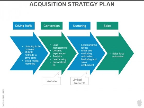 Acquisition Strategy The Following Is A Guest Contributed Post By - acquisition strategy