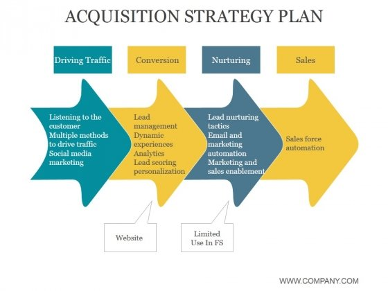 Acquisition Strategy Plan Ppt PowerPoint Presentation Pictures - acquisition strategy