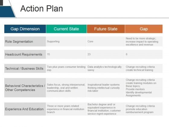 Action Plan Ppt PowerPoint Presentation Outline Example - PowerPoint