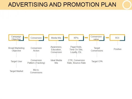 Advertising And Promotion Plan Template 2 Ppt PowerPoint - advertising plan template