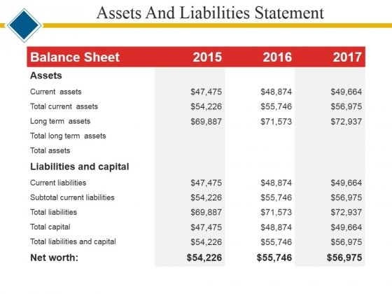 Assets And Liabilities Statement Ppt PowerPoint Presentation Layouts - asset and liability statement template