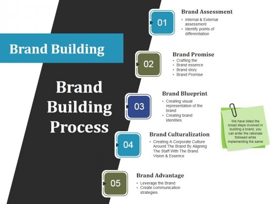 Brand Building Process Ppt PowerPoint Presentation Gallery Show