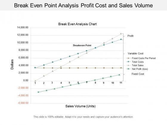 break even point analysis profit cost and sales volume ppt