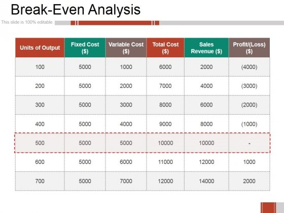 Breakeven Analysis Ppt PowerPoint Presentation Professional Design - Breakeven Analysis