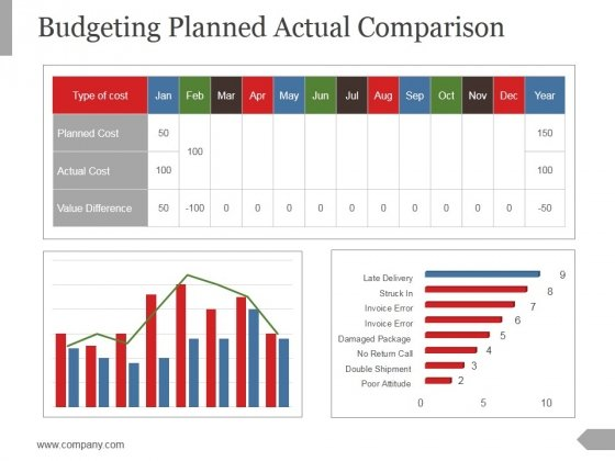 Budgeting Planned Actual Comparison Ppt PowerPoint Presentation