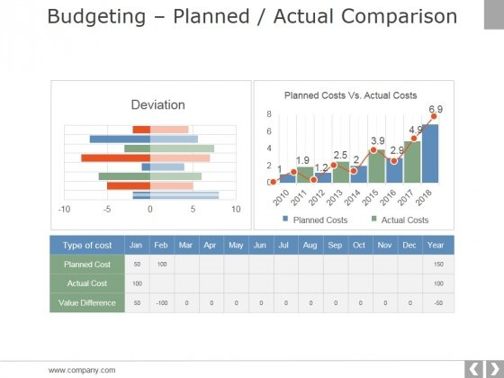 Budgeting Planned Actual Comparison Ppt PowerPoint